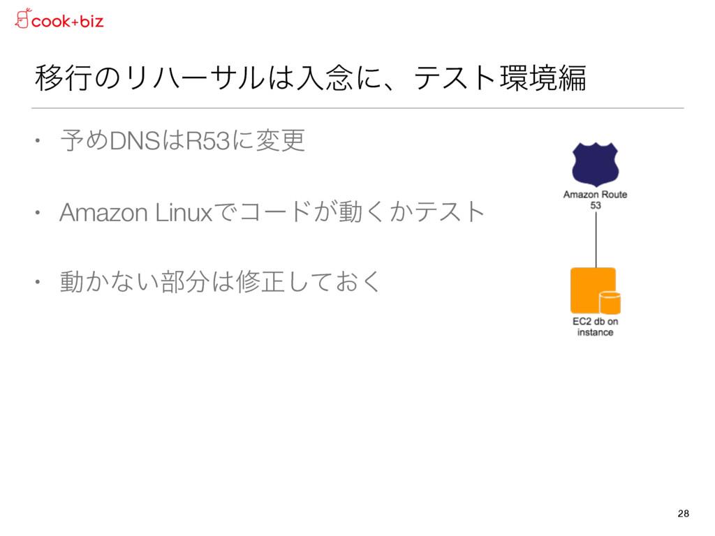 ҠߦͷϦϋʔαϧೖ೦ʹɺςετڥฤ • ༧ΊDNSR53ʹมߋ • Amazon Lin...