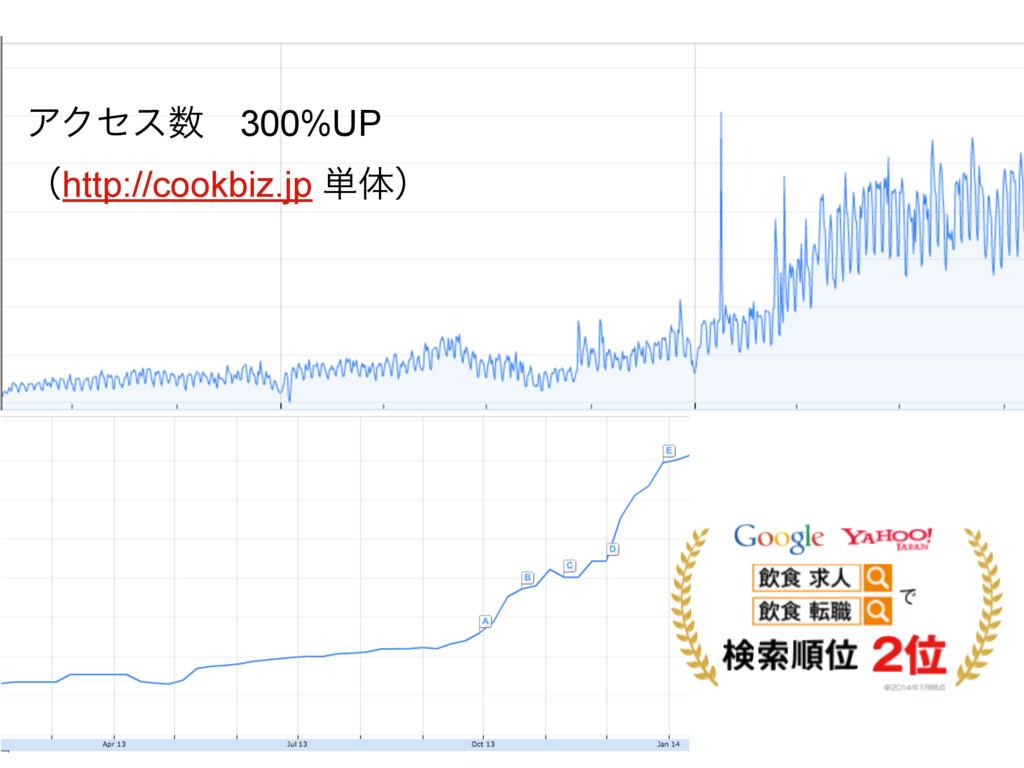 ΞΫηεɹ300%UP ʢhttp://cookbiz.jp ୯ମʣ