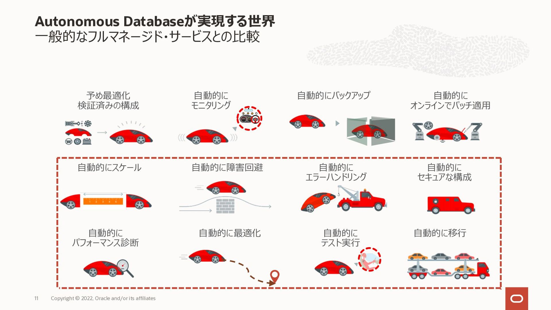Autonomous Databaseを構成するテクノロジー Copyright © 2020...