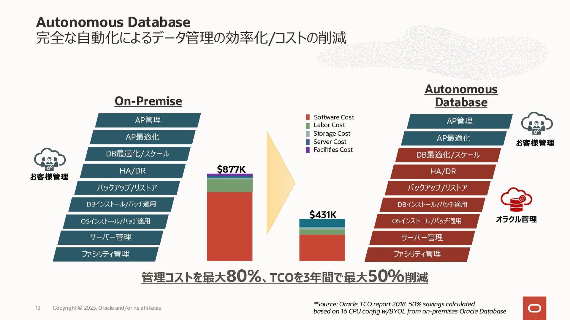 Oracle Databaseの進化 オラクルは数千人/年をデータベースの自動化最適化に投資 ...