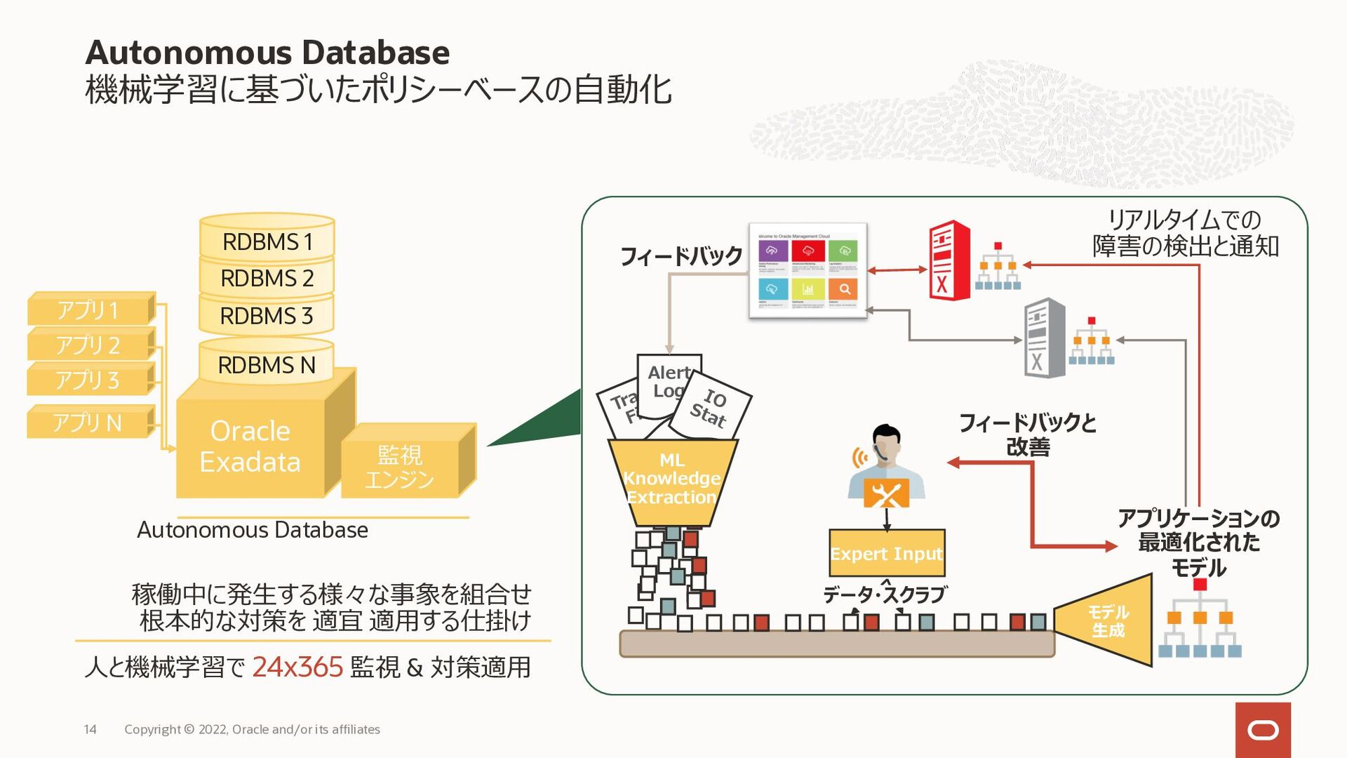Exadataの進化 高性能、高可用性を実現するOracle DBの究極のプラットフォーム C...