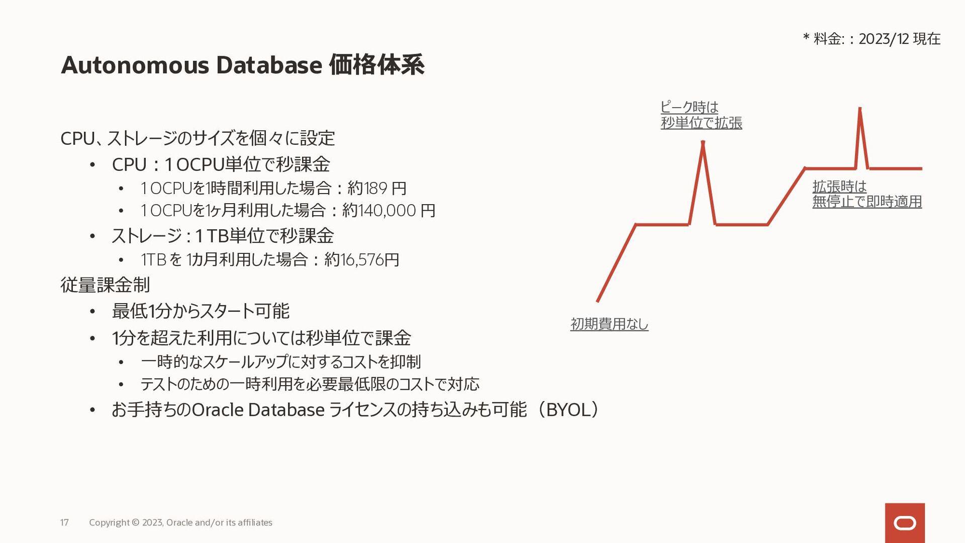 Autonomous Database 運用コストを大幅に削減できる Copyright © ...