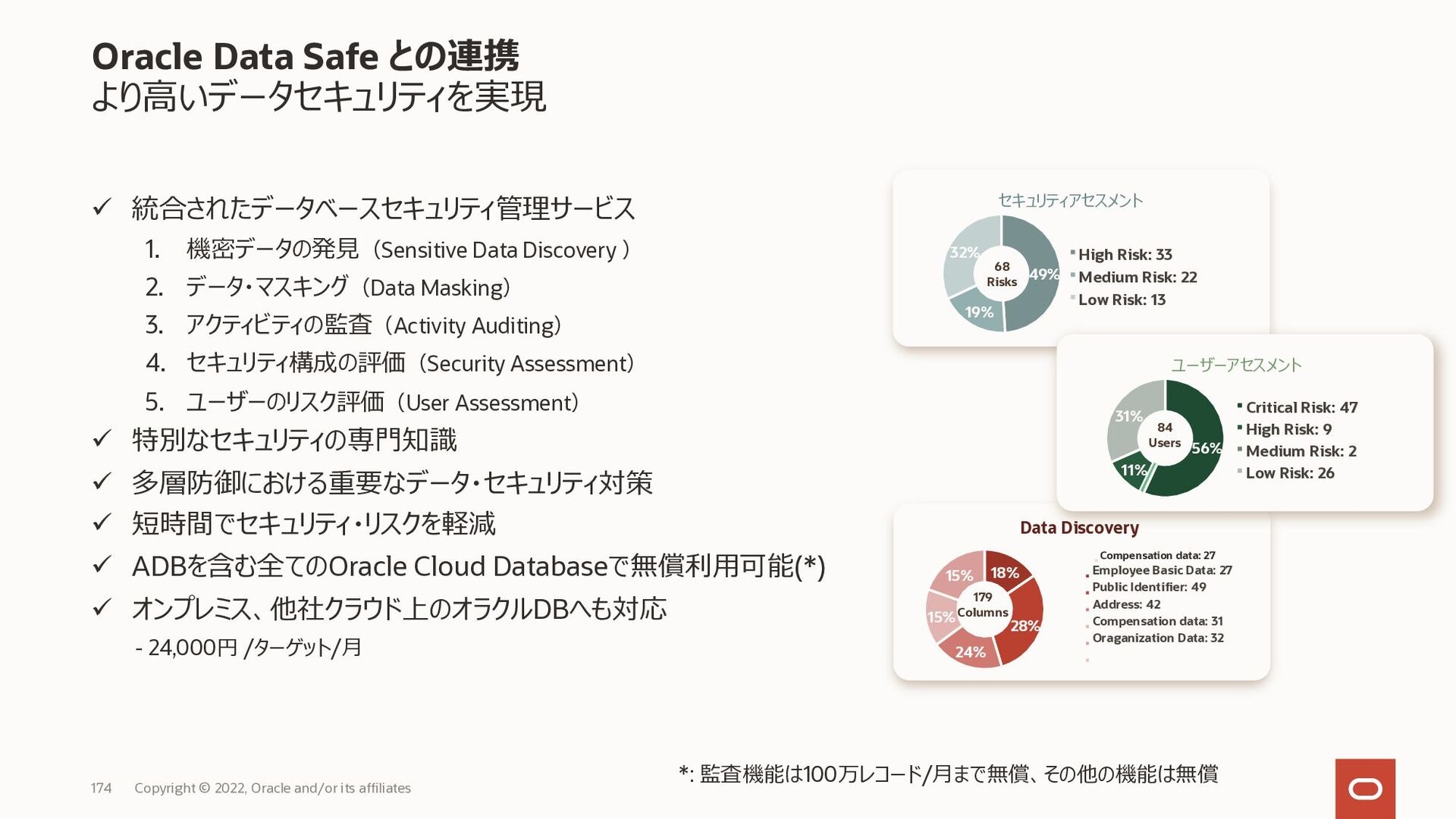 セキュリティ・監査 Copyright © 2021, Oracle and/or its a...