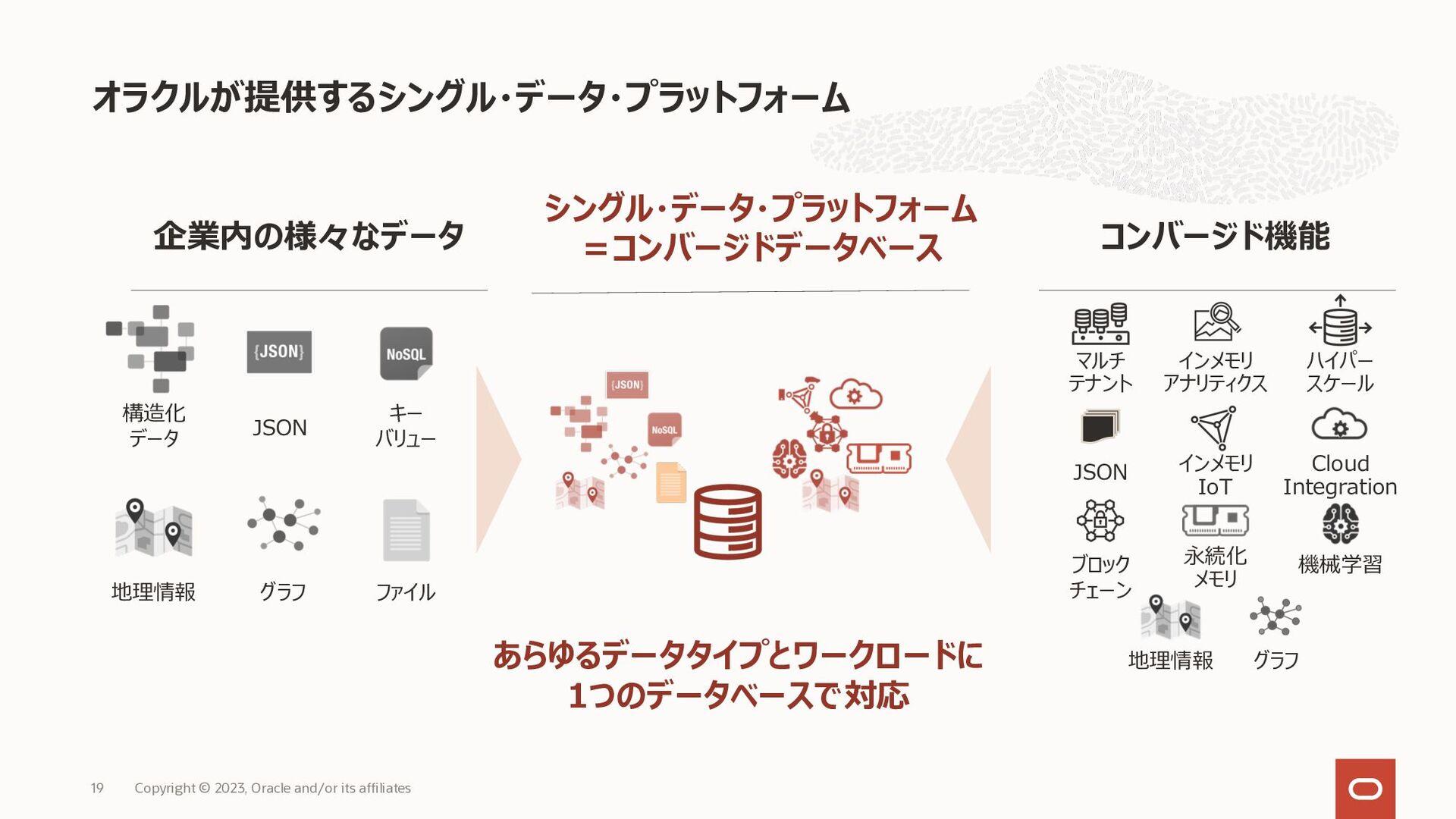 Autonomous Database ビジネスへの貢献度の高いタスクへ人的リソースをシフト可...