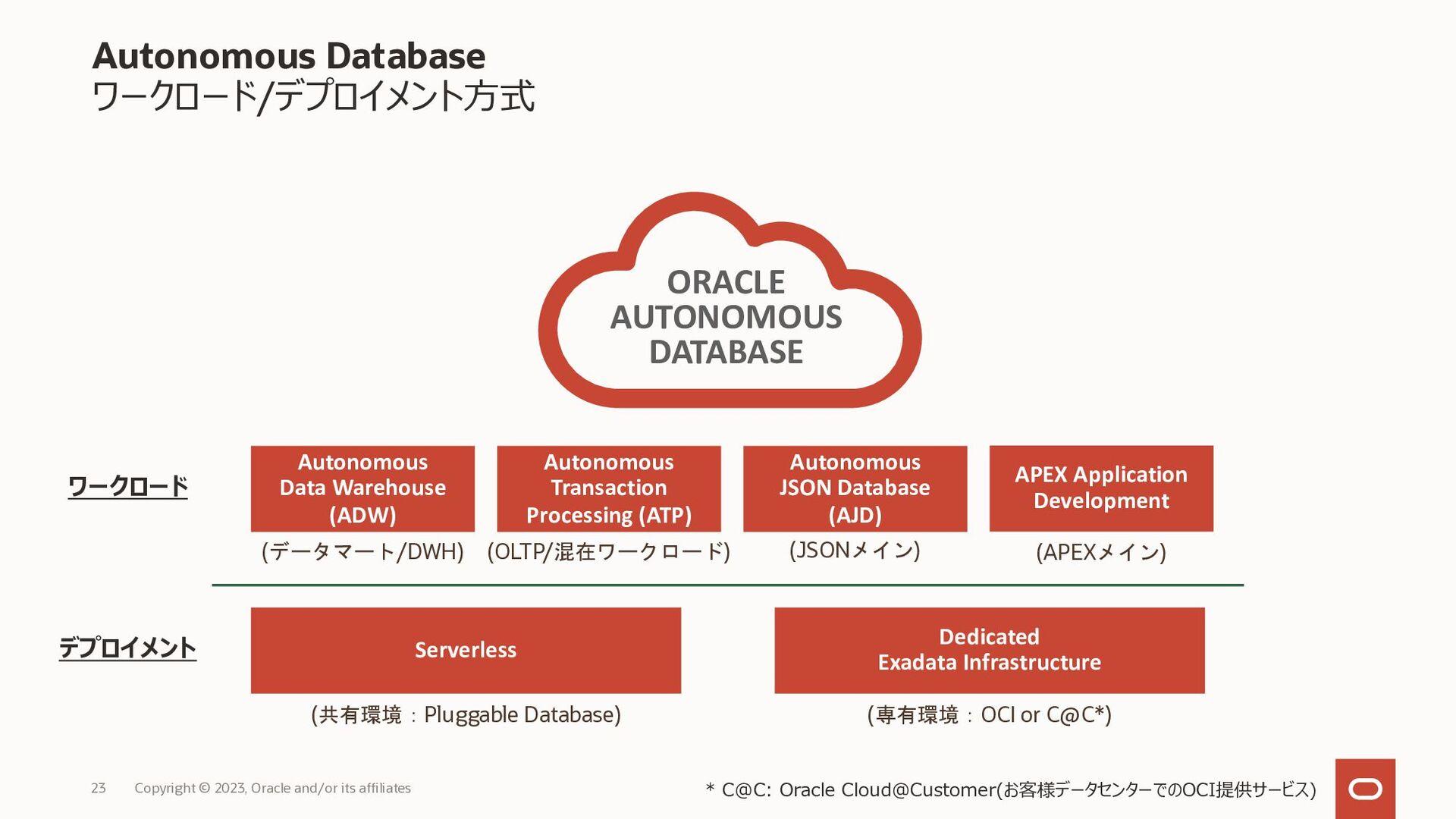 Oracle Cloud Free Tier 最新のクラウドが無料で使える Copyright...