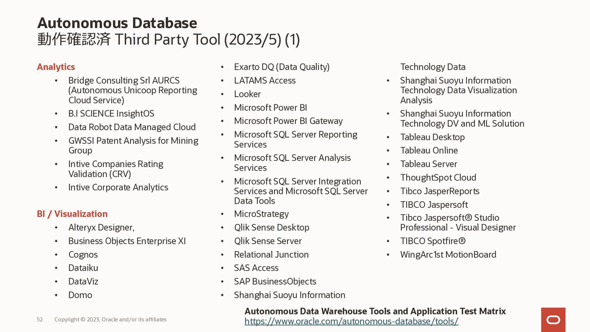 ストレージ領域の管理 Copyright © 2020, Oracle and/or its ...