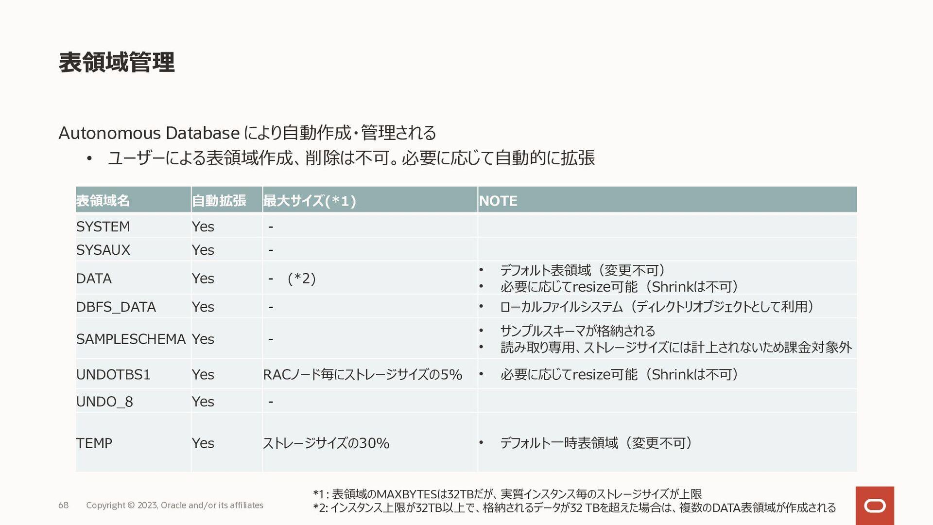 構成変更 Copyright © 2020, Oracle and/or its affili...