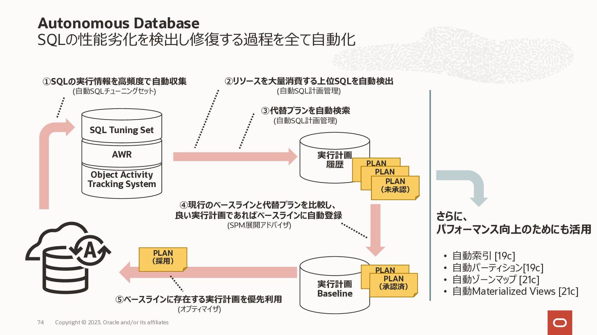 バックアップ・リストア 手法一覧 Copyright © 2020, Oracle and/o...