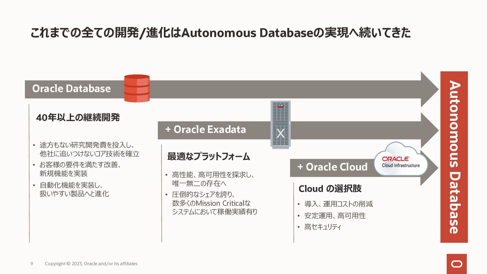 Autonomous Databaseが実現する世界 現時点で最高な構成。今後もさらなる進化を...