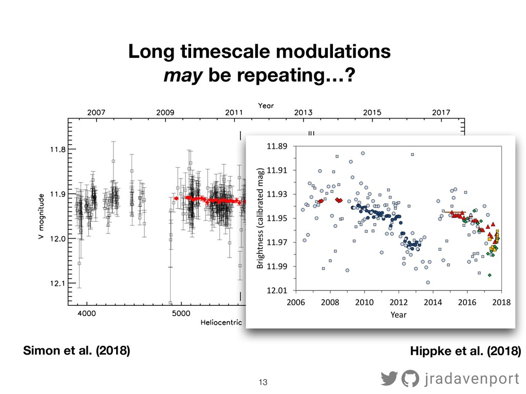 !13 Long timescale modulations may be repeating...
