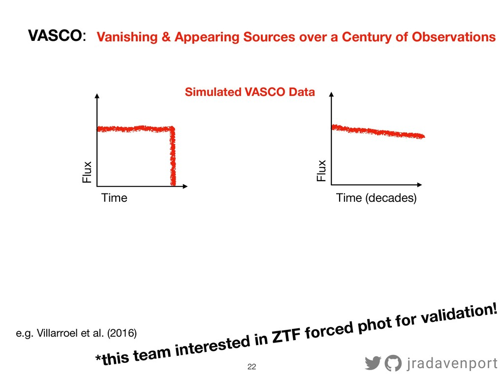 !22 Simulated VASCO Data Time Flux Time (decade...