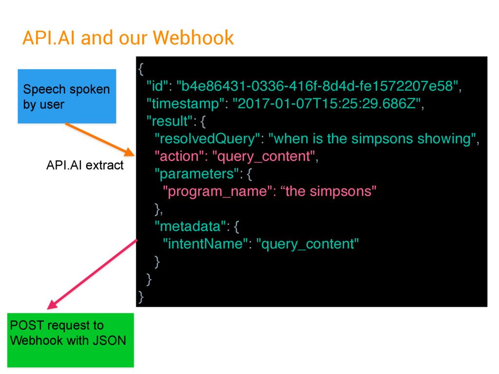 API.AI and our Webhook Speech spoken by user PO...