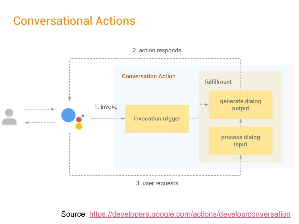 Conversational Actions Source: https://develope...