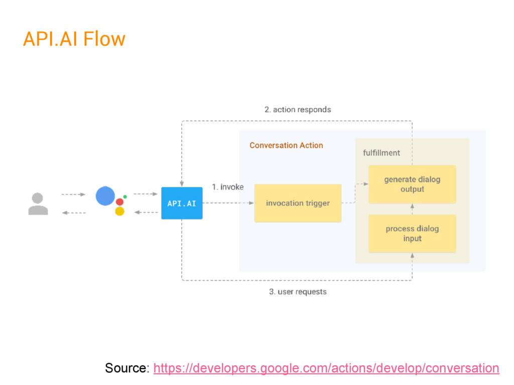 API.AI Flow Source: https://developers.google.c...