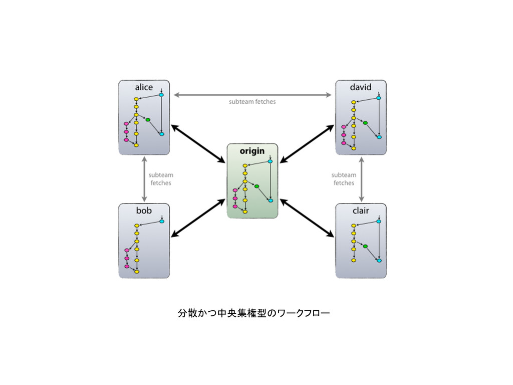 分散かつ中央集権型のワークフロー