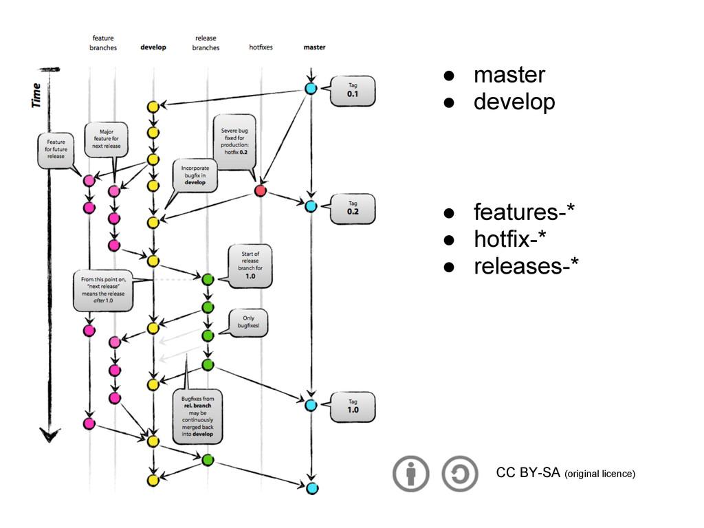 ● master ● develop ● features-* ● hotfix-* ● re...