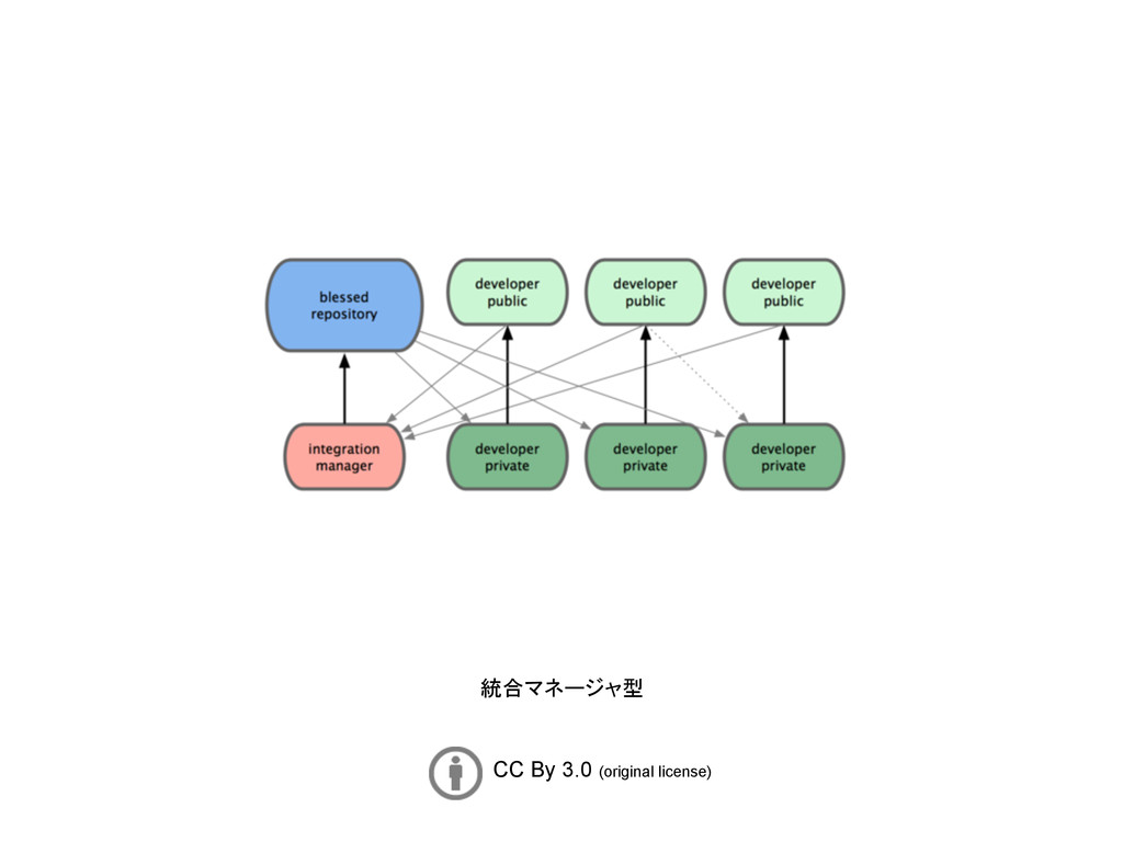 CC By 3.0 (original license) 統合マネージャ型
