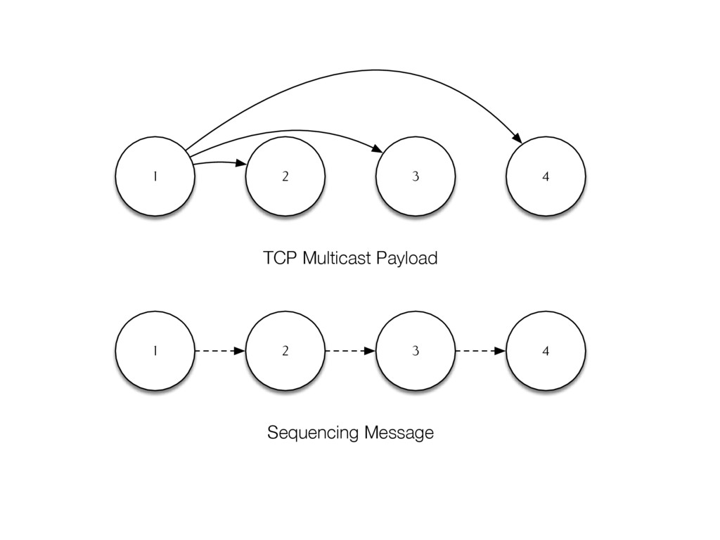 1 2 3 4 1 2 3 4 Sequencing Message TCP Multicas...