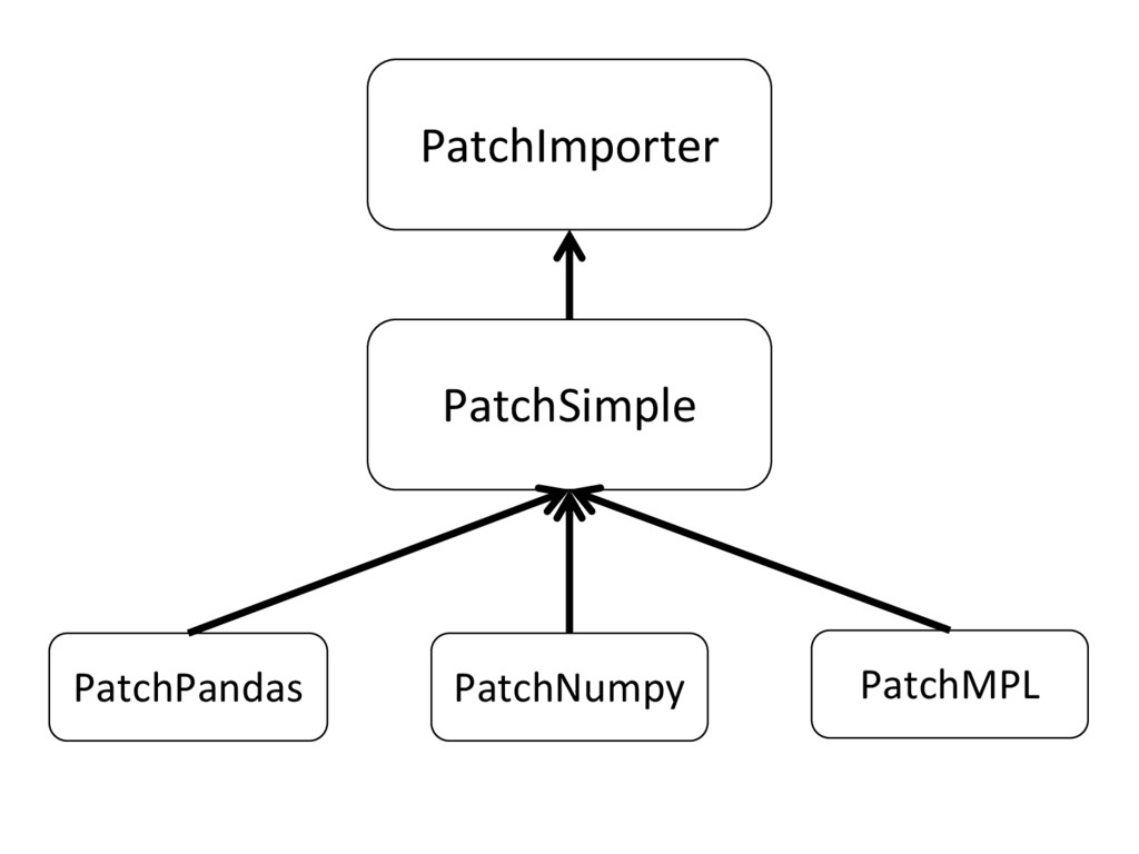 PatchImporter PatchSimple PatchPandas PatchNump...