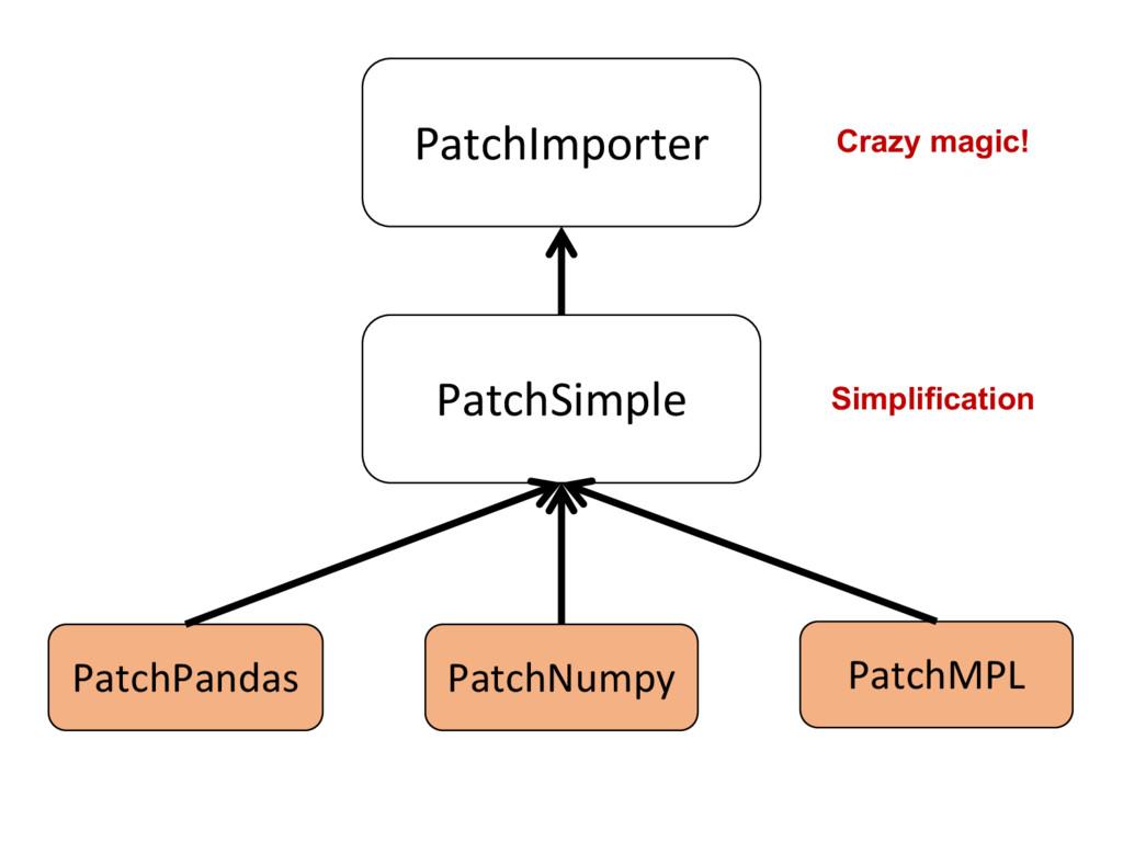 Crazy magic! Simplification PatchImporter Patc...