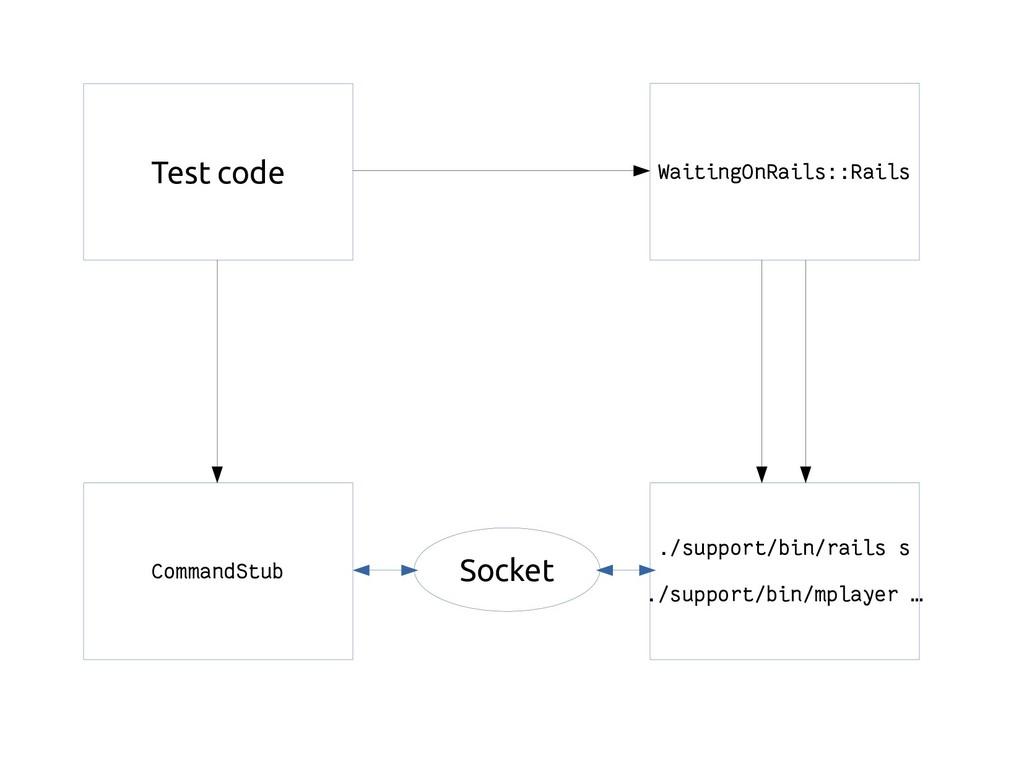 WaitingOnRails::Rails ./support/bin/rails s ./s...
