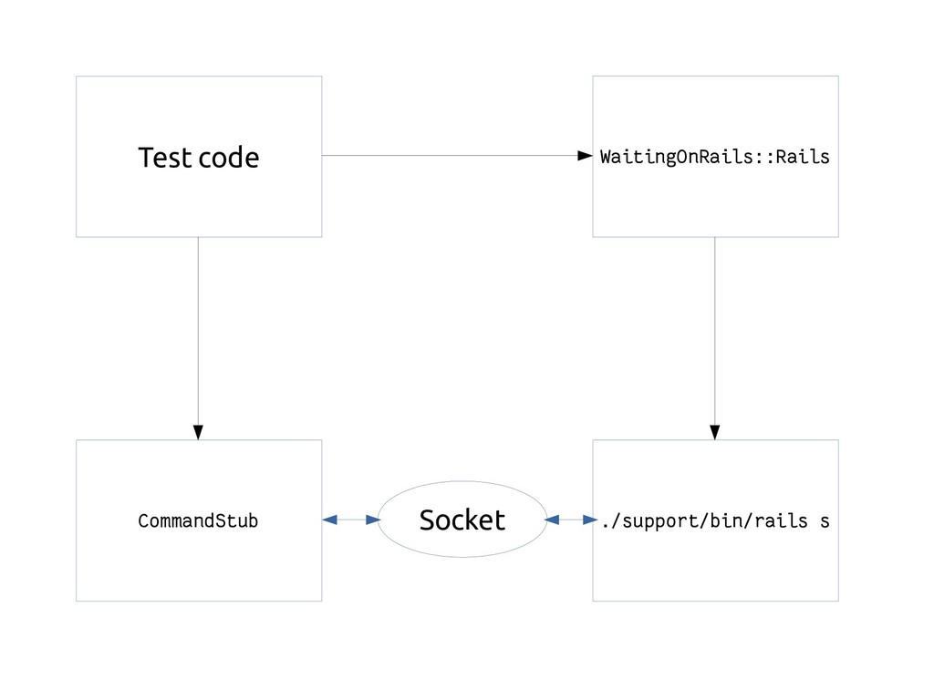 WaitingOnRails::Rails ./support/bin/rails s Tes...