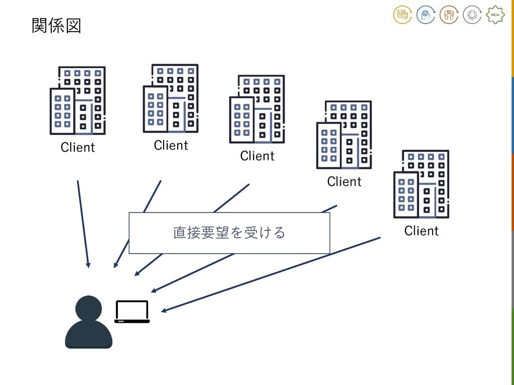 関係図 Client Client Client Client Client 直接要望を受ける