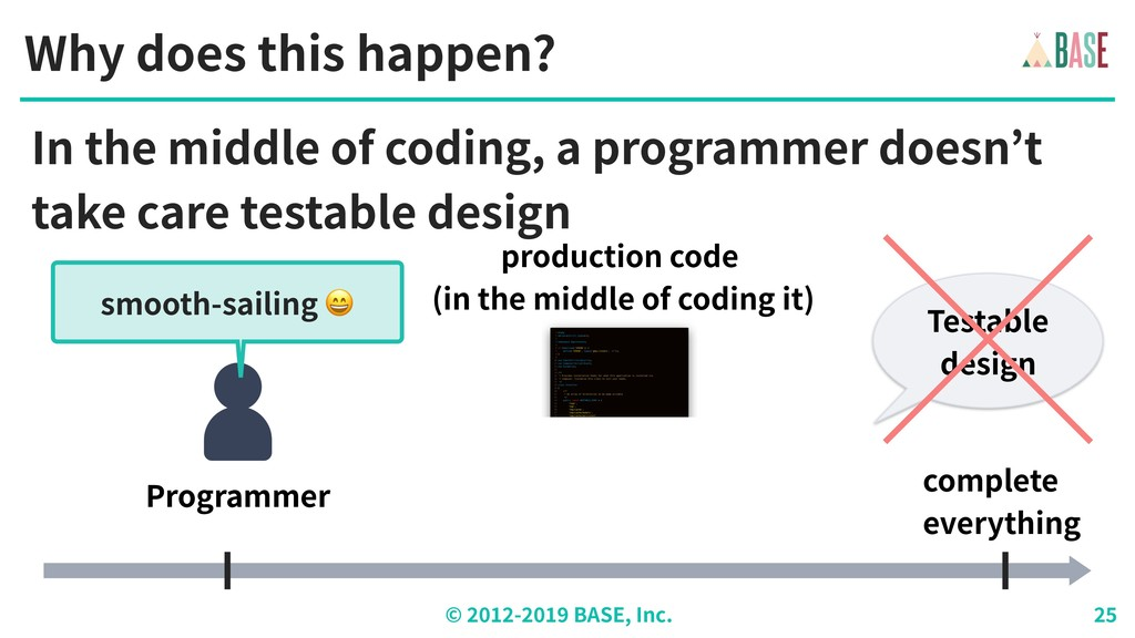 © - BASE, Inc. Why does this happen? Programmer...