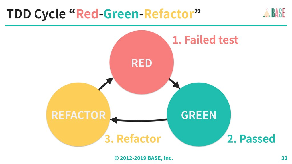 """© - BASE, Inc. TDD Cycle """"Red-Green-Refactor"""" R..."""