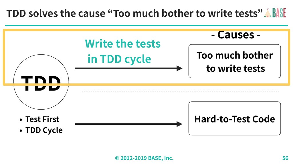 """© - BASE, Inc. TDD solves the cause """"Too much b..."""