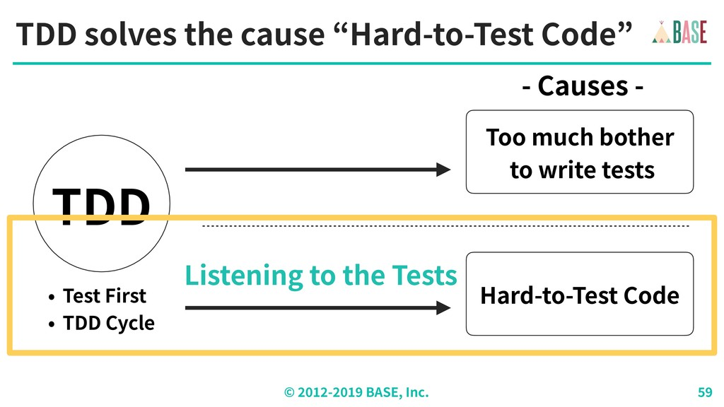 """© - BASE, Inc. TDD solves the cause """"Hard-to-Te..."""