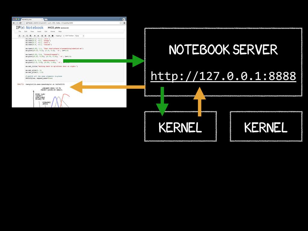 Kernel Notebook Server ! http://127.0.0.1:8888 ...