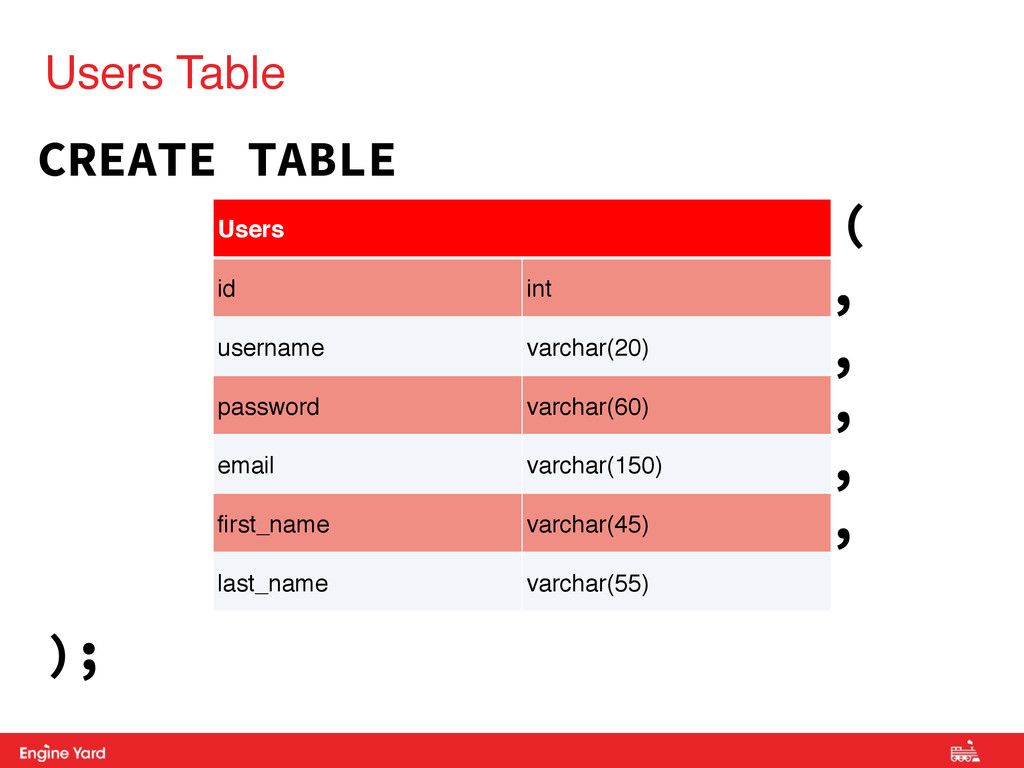 Proprietary and Confidential Users Table Users ...