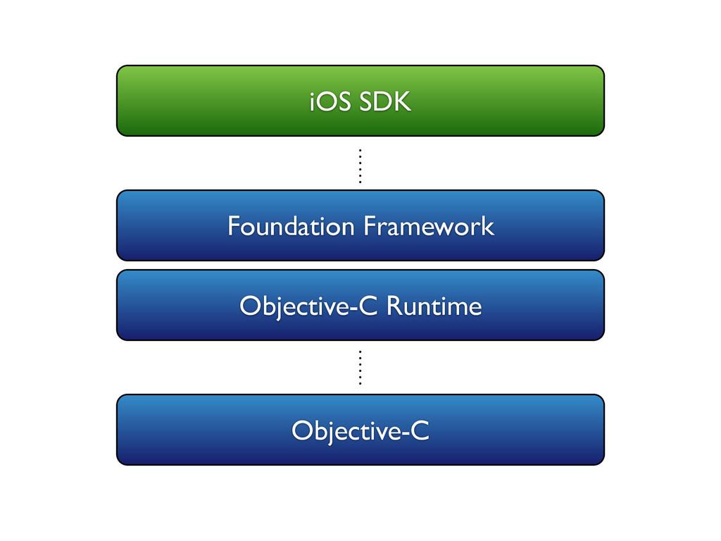 Objective-C Objective-C Runtime iOS SDK Foundat...