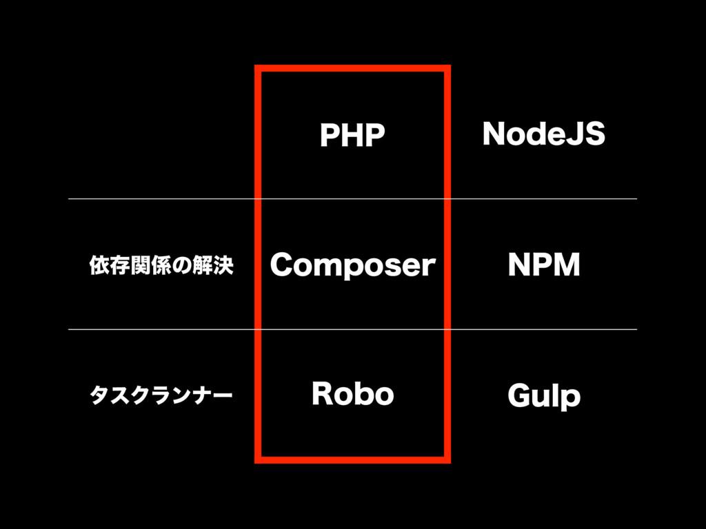 1)1 /PEF+4 ґଘؔͷղܾ $PNQPTFS /1. λεΫϥϯφʔ 3PCP (V...