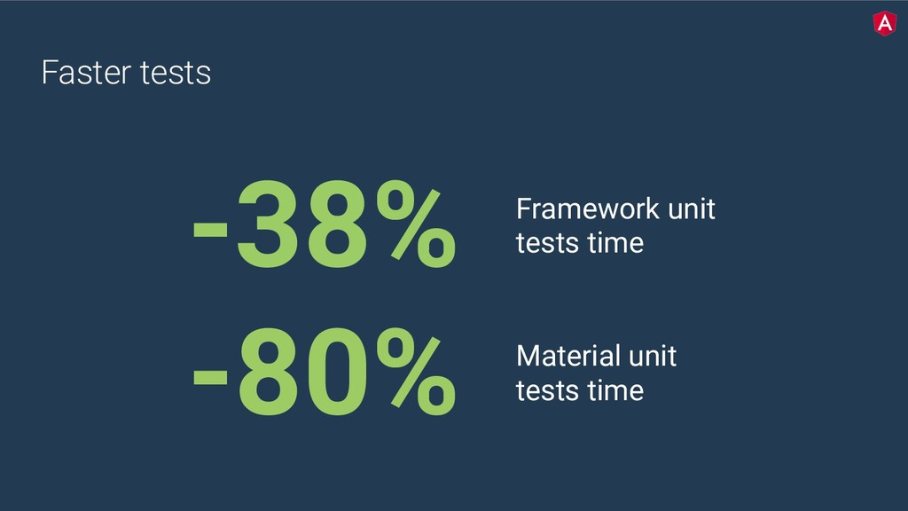 Faster tests -38% Framework unit tests time -80...
