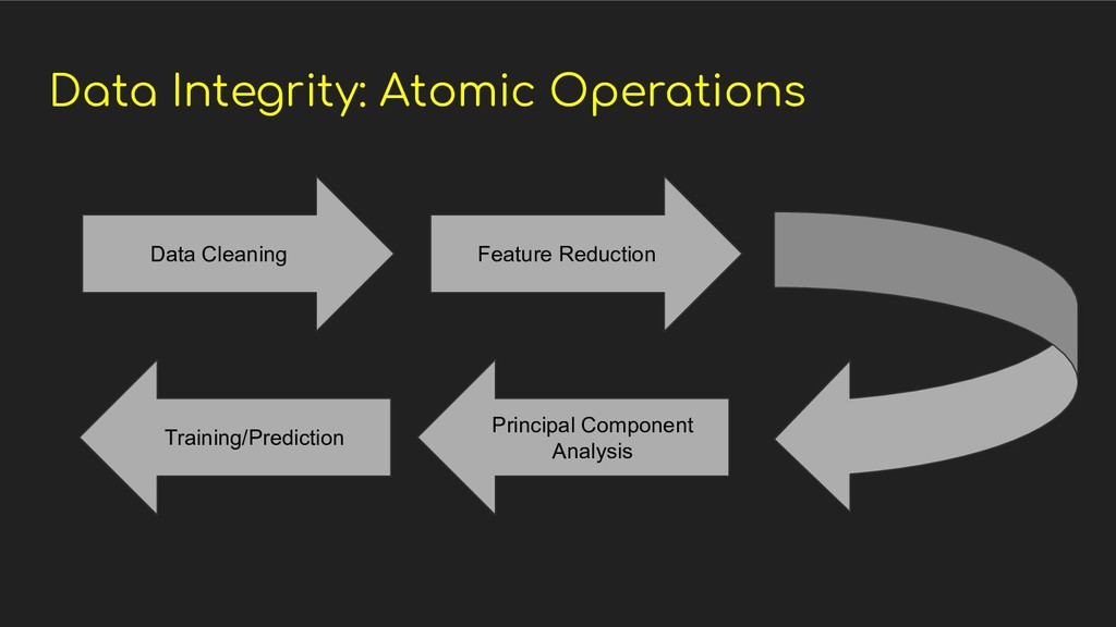 Data Integrity: Atomic Operations Data Cleaning...