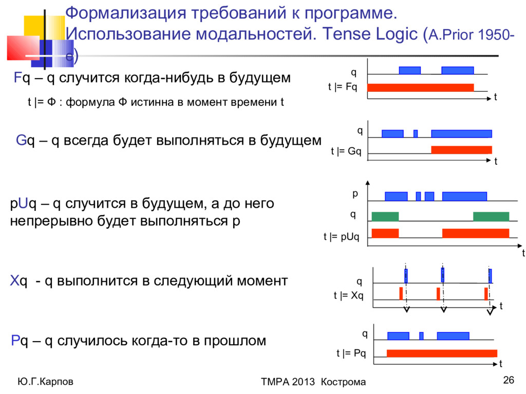 Ю.Г.Карпов ТМРА 2013 Кострома 26 Fq – q случитс...