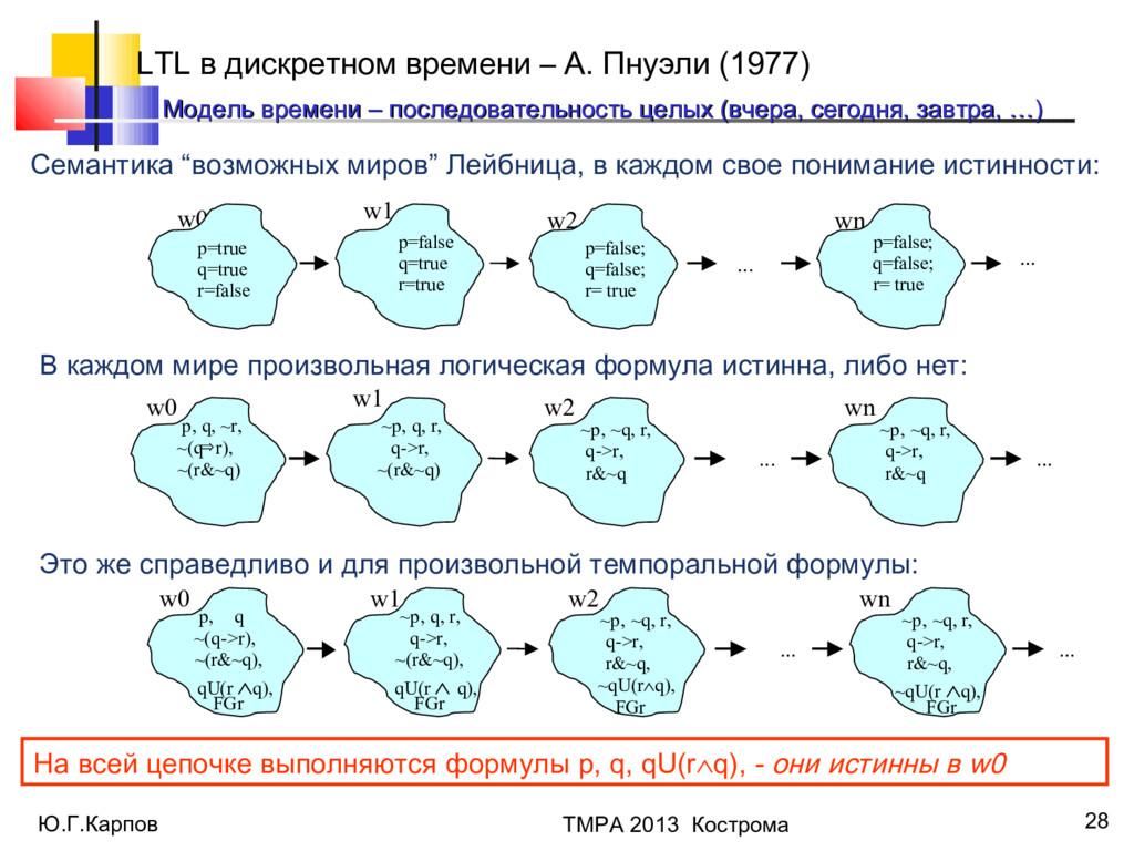 Ю.Г.Карпов ТМРА 2013 Кострома 28 LTL в дискретн...