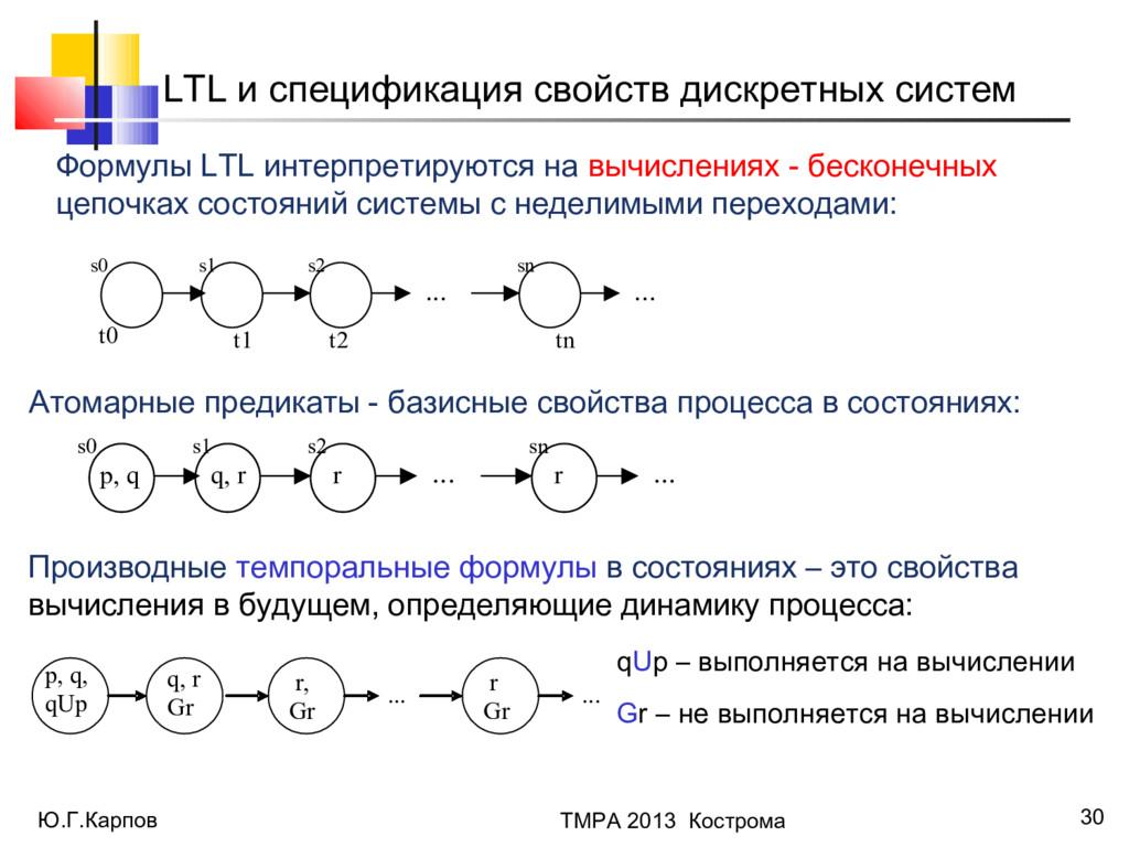 Ю.Г.Карпов ТМРА 2013 Кострома 30 LTL и специфик...