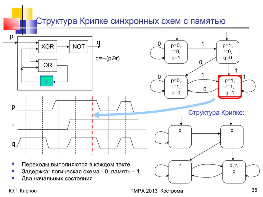 Ю.Г.Карпов ТМРА 2013 Кострома 35 Структура Крип...