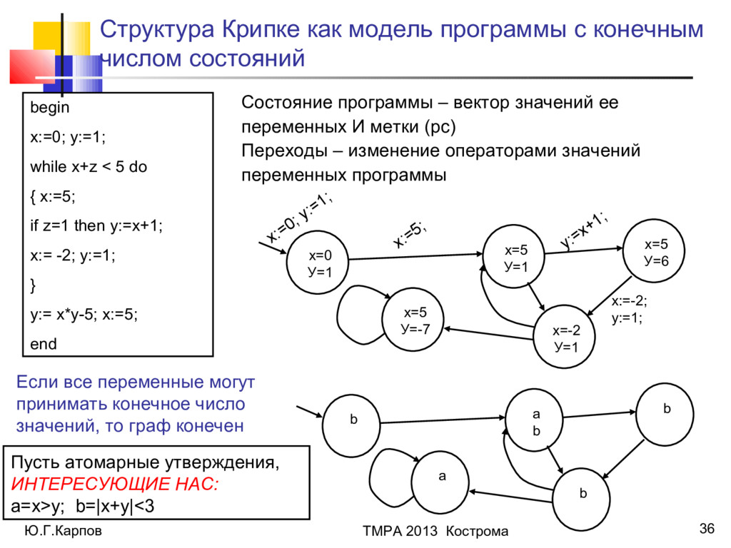 Ю.Г.Карпов ТМРА 2013 Кострома 36 Структура Крип...