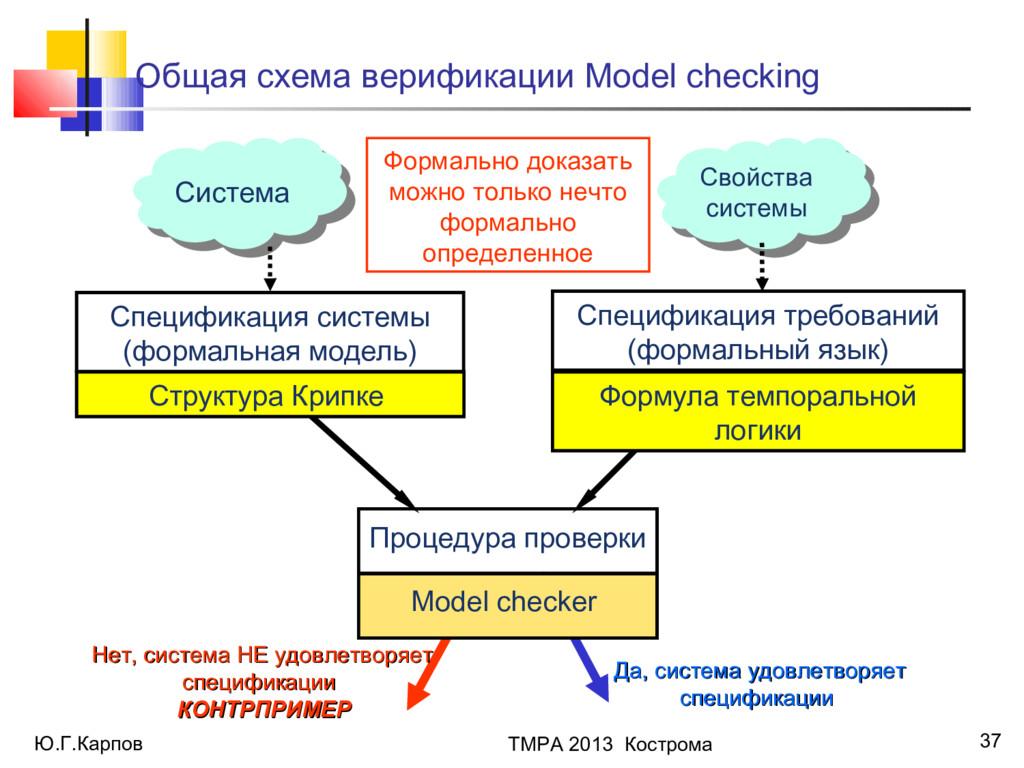 Ю.Г.Карпов ТМРА 2013 Кострома 37 Свойства систе...