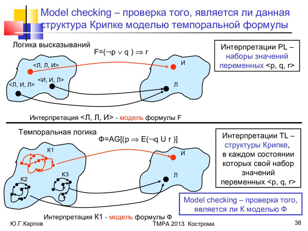 Ю.Г.Карпов ТМРА 2013 Кострома 38 Model checking...