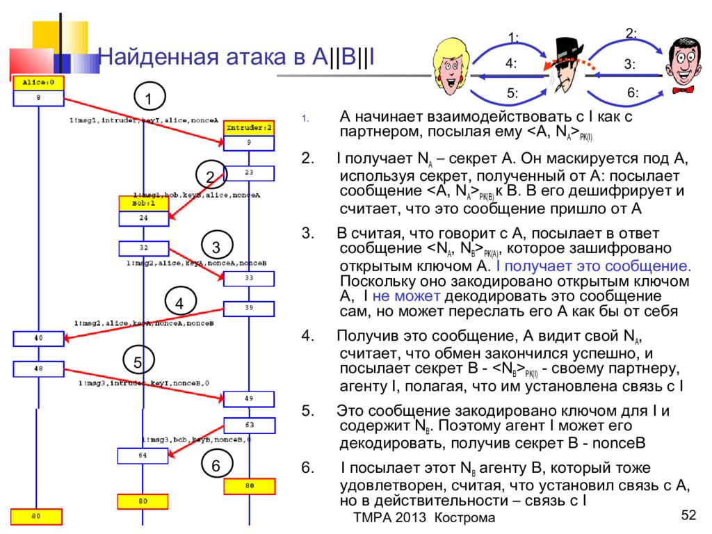 Ю.Г.Карпов 52 Найденная атака в A||B||I 1 2 3 4...
