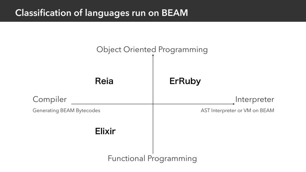 Classification of languages run on BEAM 3FJB &MJ...