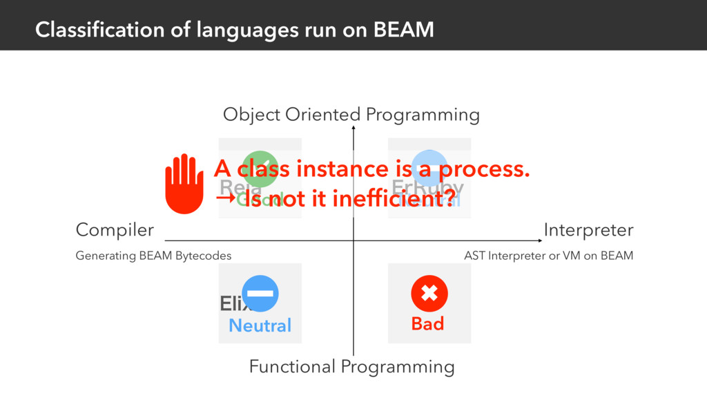 3FJB Classification of languages run on BEAM &MJ...