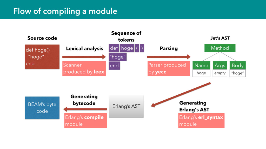 Flow of compiling a module Parsing Generating E...