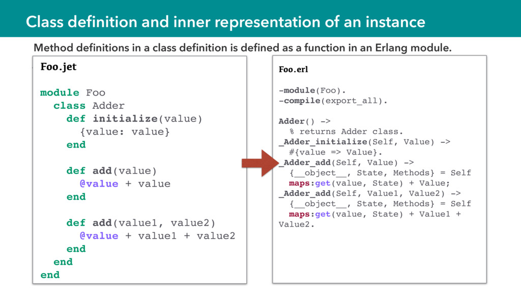 Class definition and inner representation of an ...