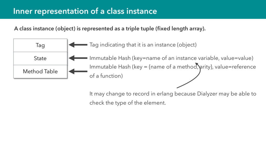 Inner representation of a class instance Tag St...